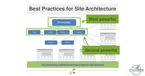 websites-architecture-for-seo