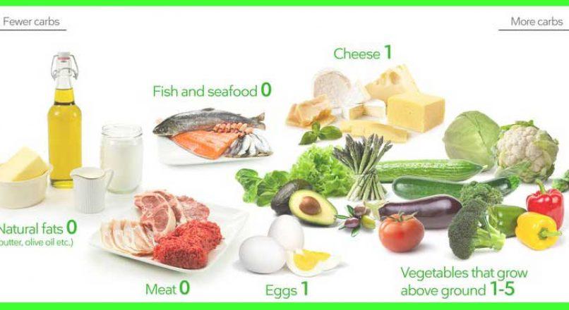 keto diet chart by d jahangir kabir
